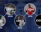 Ngôi sao nào sẽ đạt mức phí chuyển nhượng 100 triệu bảng?