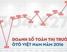 Năm 2016 Việt Nam tiêu thụ bao nhiêu xe ôtô?