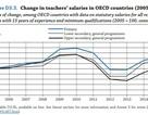 Lương giáo viên các nước giàu biến động thế nào?