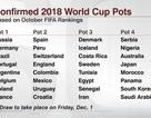 Phân nhóm hạt giống World Cup 2018: Anh, Tây Ban Nha chỉ nằm nhóm 2