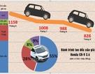 Phía sau chiêu trò tăng, giảm giá ở thị trường xe ôtô