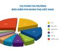 Bảo hiểm PVI thương hiệu 3 năm liên tiếp dẫn đầu thị trường