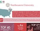 Cơ hội chuyển tiếp & nhận bằng sau 2 năm cùng đại học Northeastern Top 40 US