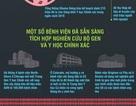 Infographics: Tương lai của y học cá nhân