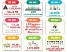 """Những con số """"khủng"""" về chiến dịch thanh niên tình nguyện hè 2018"""
