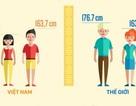 10 năm người Việt cao thêm được 2,1cm