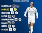 Hồi sinh mạnh mẽ, C.Ronaldo đạt hiệu suất ghi bàn tốt nhất châu Âu
