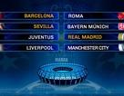 Barca đối đầu Roma, Real đại chiến Juventus ở tứ kết Champions League