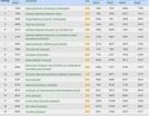 Đại học Việt Nam thăng hạng trong bảng xếp hạng Webometrics