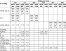 Khối các trường Quân đội công bố mức điểm nhận hồ sơ xét tuyển năm 2018