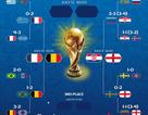 Anh gặp Croatia và Pháp đối đầu Bỉ ở bán kết World Cup 2018