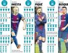 Vượt qua Iniesta, Messi lập kỷ lục về danh hiệu