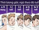 Thời lượng giấc ngủ phụ thuộc vào tuổi tác