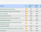 ĐH Quốc gia Hà Nội tiếp cận top 1000 trường đại học trên thế giới