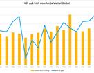 Lợi nhuận quý 4/2018 của Viettel Global tăng hơn 660 tỷ đồng so với cùng kỳ.