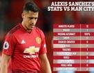 Chạm bóng 1 lần duy nhất trước Man City, Sanchez tiêu tốn của Man Utd 2,2 tỷ đồng