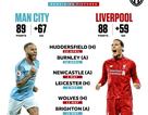 Hai lý do dự báo Liverpool phải nhìn Man City lên ngôi vô địch