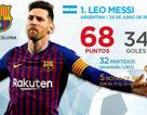 """""""Messi là khác biệt lớn nhất trong 4 đội ở bán kết Champions League"""""""