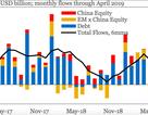 Thương chiến Mỹ-Trung: 14,6 tỷ USD bị rút khỏi các thị trường mới nổi