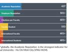 2 đại học Việt Nam tiếp tục lọt top 1000 thế giới