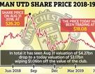 Giá trị của MU sụt giảm… 1 tỷ USD chỉ sau một mùa giải