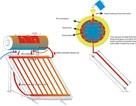Nên mua máy nước nóng năng lượng mặt trời hay năng lượng điện?