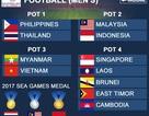 Lùi lịch bốc thăm SEA Games 30, U22 Việt Nam chờ đối thủ ở vòng bảng