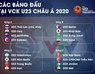 VTV nắm bản quyền truyền hình vòng chung kết U23 châu Á 2020
