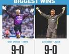 Những điều thú vị xung quanh chiến thắng lịch sử của Leicester City