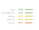 Người Việt tụt hạng năm thứ 4 liên tiếp về năng lực tiếng Anh