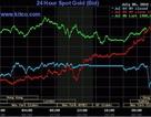 """Thị trường vàng: Thận trọng để khỏi rơi vào tình trạng """"mua cao bán thấp"""""""