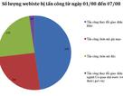 Hơn 300 website Việt Nam bị tấn công, chiếm quyền điều khiển