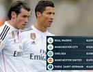 Real Madrid được chọn là đội bóng đắt giá nhất châu Âu
