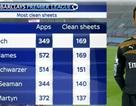 Thủ thành Petr Cech đi vào lịch sử Premier League