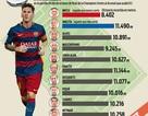 """Thiên tài… """"lười"""" Messi"""