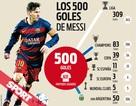 Messi xác lập cột mốc đáng nhớ trong ngày buồn của Barcelona