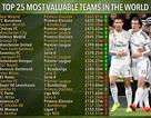 """100 CLB có giá trị đội hình """"khủng"""" nhất: Real Madrid số 1, MU thứ 8"""