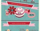 [INFOGRAPHIC] Valentine qua những con số
