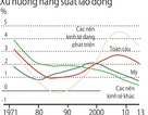Năng suất lao động toàn cầu giảm: Yếu hay lười?