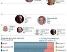[INFOGRAPHIC] Những người giàu nhất thế giới
