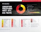 Việt Nam đứng thứ 123/176 nước về chỉ số cảm nhận tham nhũng