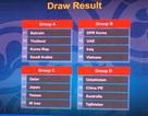 U19 Việt Nam cùng bảng với UAE và Iraq tại giải châu Á