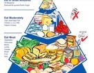 Tháp thực phẩm giúp cơ thể khỏe