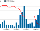 """""""Thị trường đang phản ứng thái quá với cổ phiếu Ma San"""""""