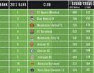 Những CLB có giá trị thương hiệu lớn nhất: Real Madrid vượt MU