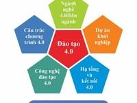 """Mô hình """"Đại học thông minh nhất hiện nay"""": Việt Nam có theo kịp?"""