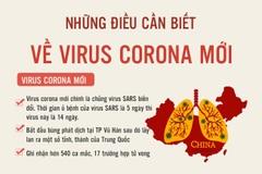 Những điều cần biết về virus Corona mới