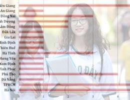 Điểm cao nhất từng môn THPT quốc gia 2019: Hà Giang vắng bóng hoàn toàn