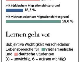 Tại sao học sinh Việt Nam ở Đức thành công?
