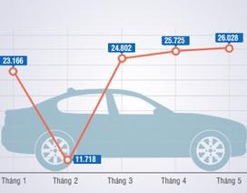Xe nhập khẩu duy trì sức nóng trước khi thuế tăng